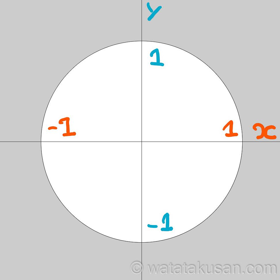 1 円の範囲とx軸とy軸について