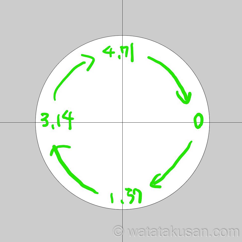 2 円の範囲の円周率の数値と動きの向き【覚えなくてOK】