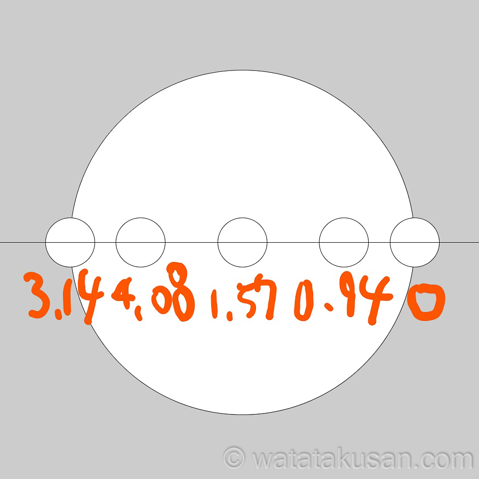 5 cos関数は横の範囲